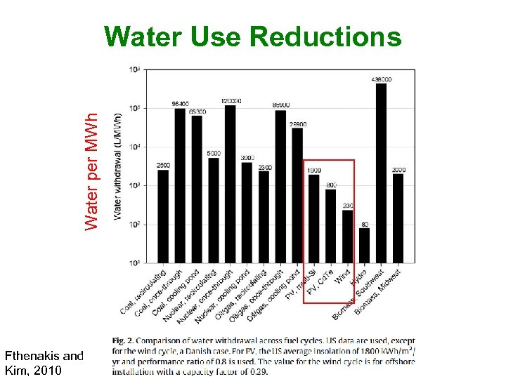 Water per MWh Water Use Reductions Fthenakis and Kim, 2010