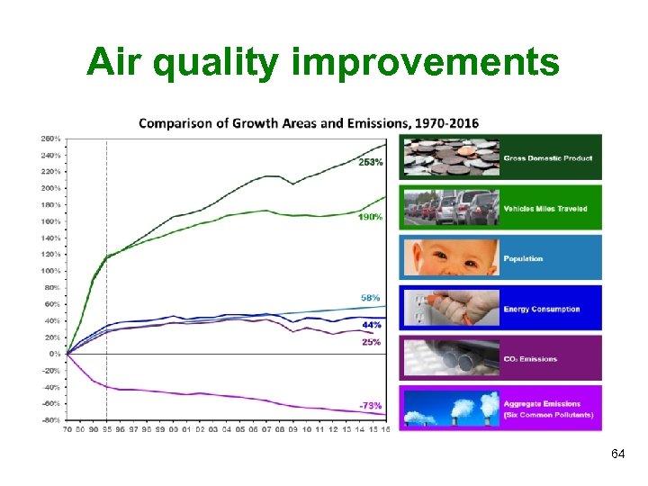 Air quality improvements 64