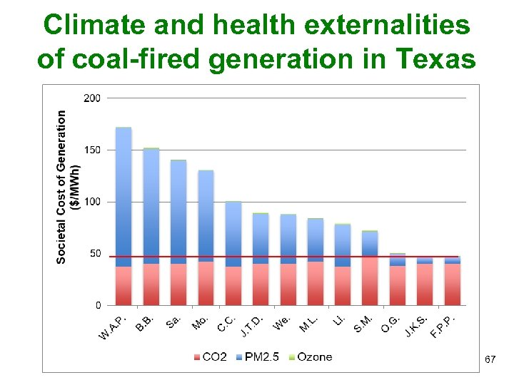 Climate and health externalities of coal-fired generation in Texas 67