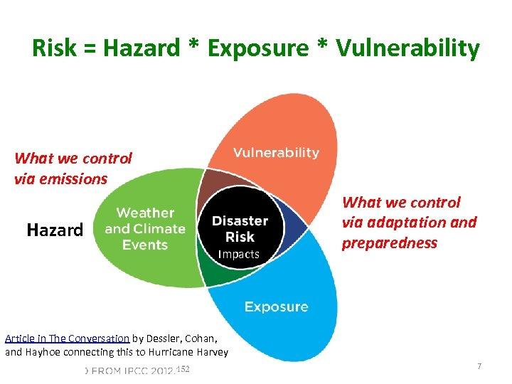 Risk = Hazard * Exposure * Vulnerability What we control via emissions Hazard Impacts