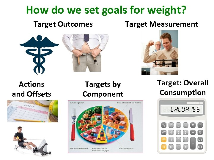 How do we set goals for weight? Target Outcomes Actions and Offsets Targets by