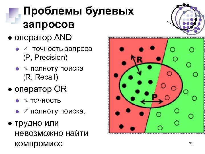 Проблемы булевых запросов оператор AND оператор OR ↗ точность запроса (P, Precision) ↘ полноту
