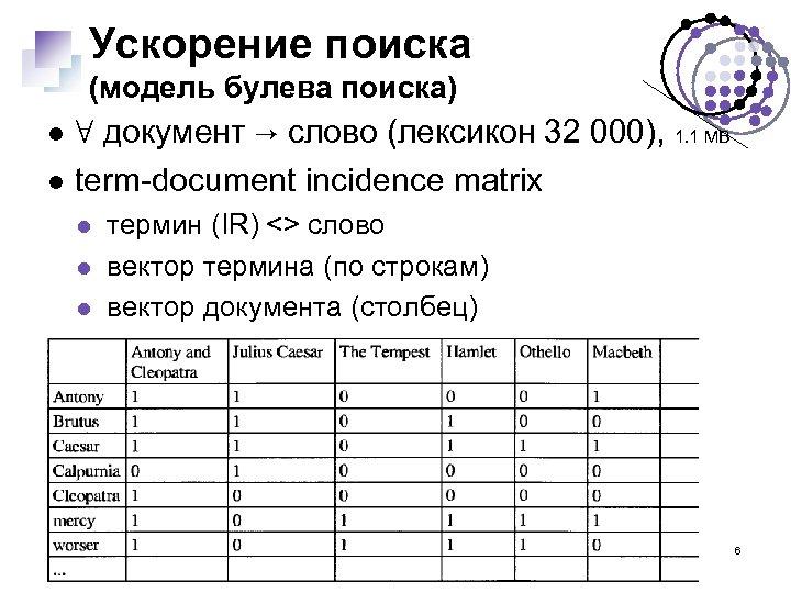 Ускорение поиска (модель булева поиска) ∀ документ → слово (лексикон 32 000), 1. 1