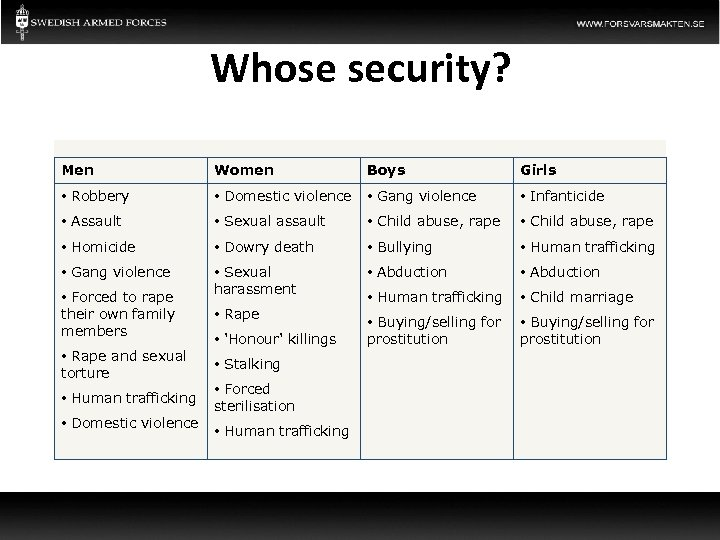 Whose security? Men Women Boys Girls • Robbery • Domestic violence • Gang violence