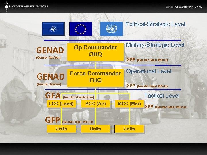 Political-Strategic Level Op Commander OHQ GENAD (Gender Advisor) GFA GFP (Gender Focal Points) Force