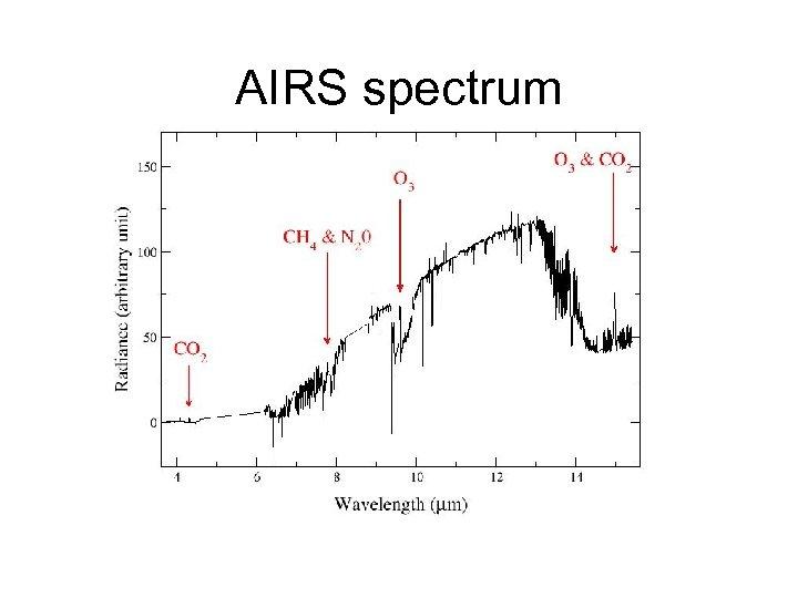 AIRS spectrum
