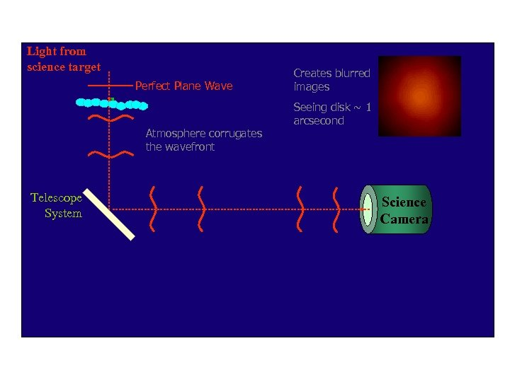 Light from science target Perfect Plane Wave Atmosphere corrugates the wavefront Telescope System Creates