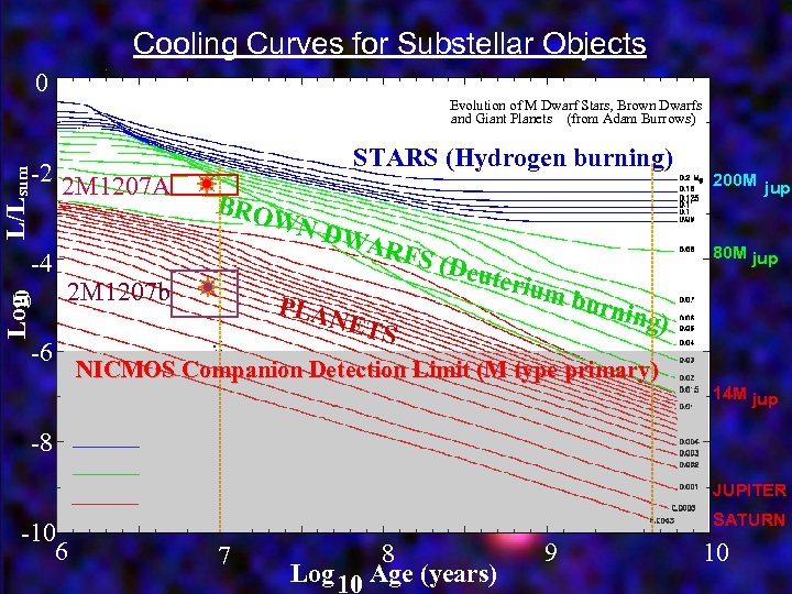 Cooling Curves for Substellar Objects 0 Evolution of M Dwarf Stars, Brown Dwarfs and