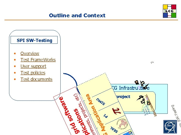 Outline and Context SPI SW-Testing 2 Overview Test Frame. Works User support Test policies