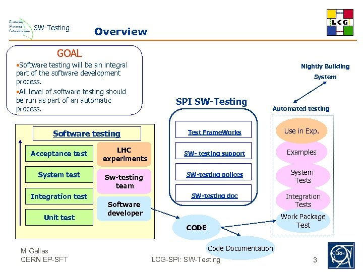 SW-Testing Overview GOAL • Software testing will be an integral part of the software