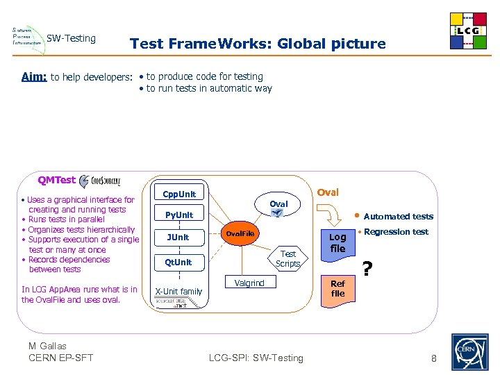 SW-Testing Test Frame. Works: Global picture Aim: to help developers: • to produce code