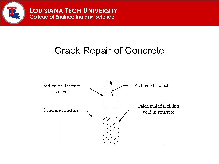 LOUISIANA TECH UNIVERSITY College of Engineering and Science Crack Repair of Concrete Portion of