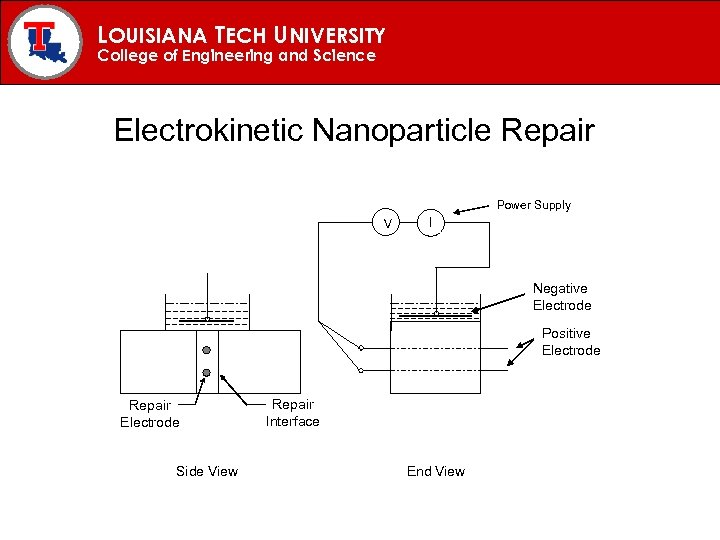 LOUISIANA TECH UNIVERSITY College of Engineering and Science Electrokinetic Nanoparticle Repair Power Supply V