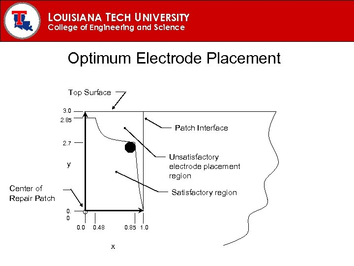 LOUISIANA TECH UNIVERSITY College of Engineering and Science Optimum Electrode Placement Top Surface 3.
