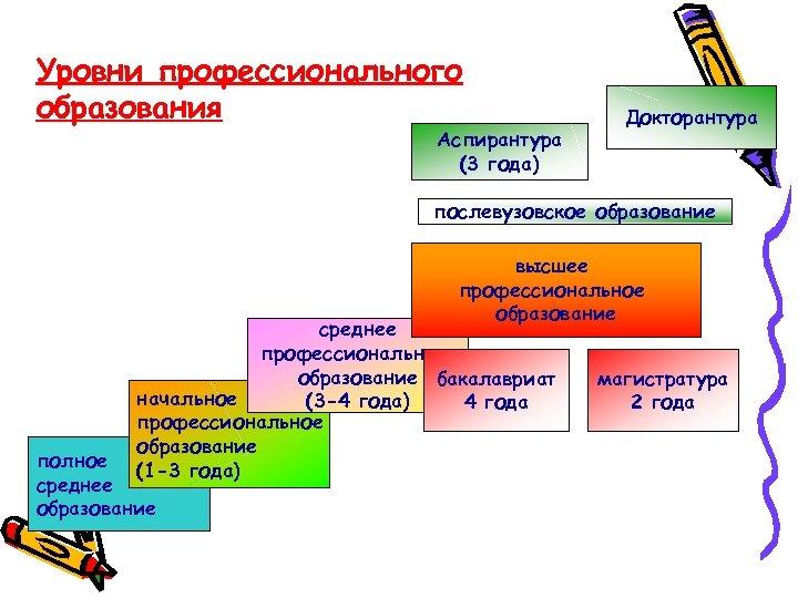 Уровни профессионального образования Аспирантура (3 года) Докторантура послевузовское образование высшее профессиональное образование среднее профессиональное
