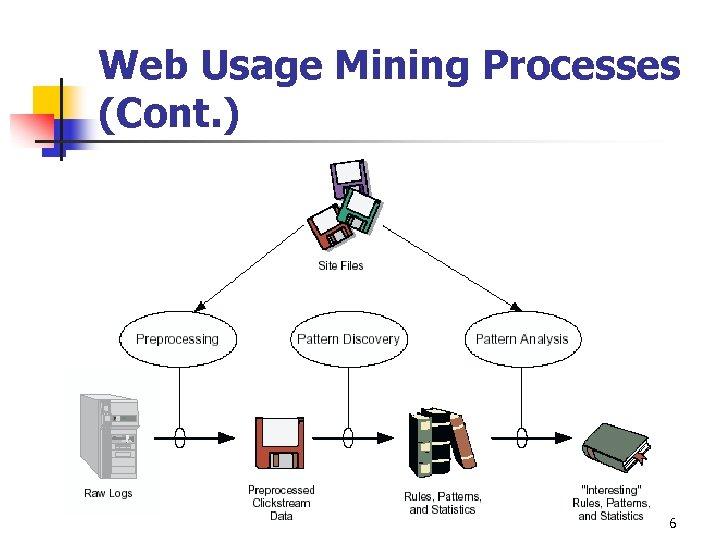 Web Usage Mining Processes (Cont. ) 6