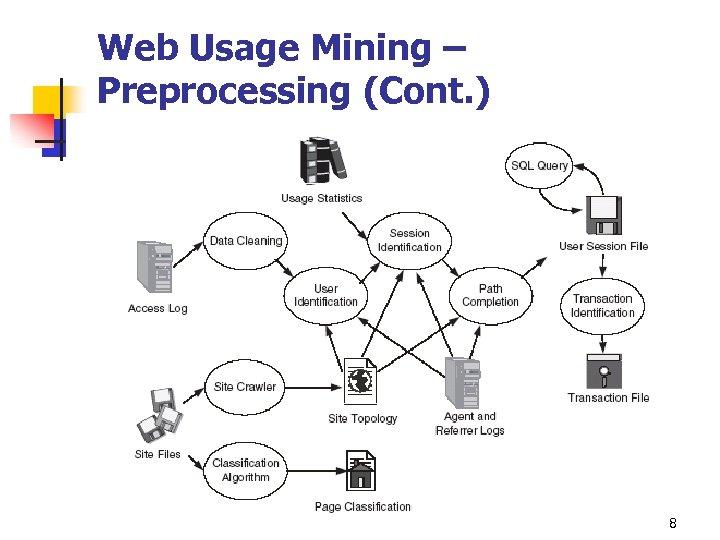 Web Usage Mining – Preprocessing (Cont. ) 8
