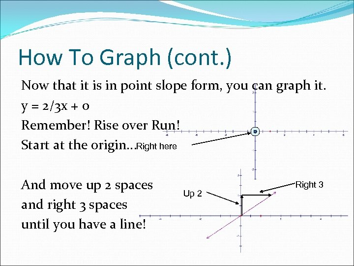 How To Graph (cont. ) Now that it is in point slope form, you