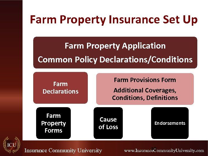 Farm Property Insurance Set Up Farm Property Application Common Policy Declarations/Conditions Farm Provisions Form