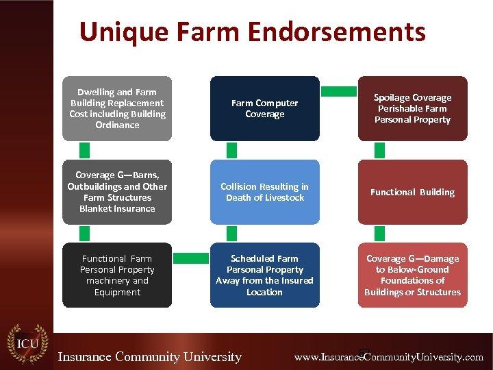 Unique Farm Endorsements Dwelling and Farm Building Replacement Cost including Building Ordinance Farm Computer
