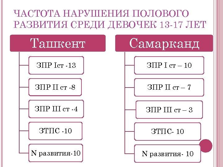 ЧАСТОТА НАРУШЕНИЯ ПОЛОВОГО РАЗВИТИЯ СРЕДИ ДЕВОЧЕК 13 -17 ЛЕТ Ташкент Самарканд ЗПР Iст -13