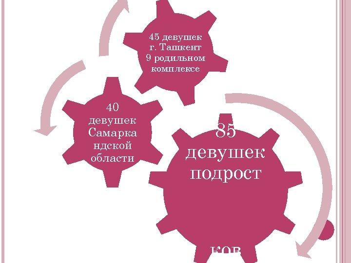 45 девушек г. Ташкент 9 родильном комплексе 40 девушек Самарка ндской области 85 девушек