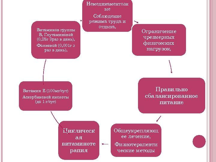 Немедикаментозн ые Витаминов группы В, Глутаминовой (0, 25 г 3 раз в день), Соблюдение