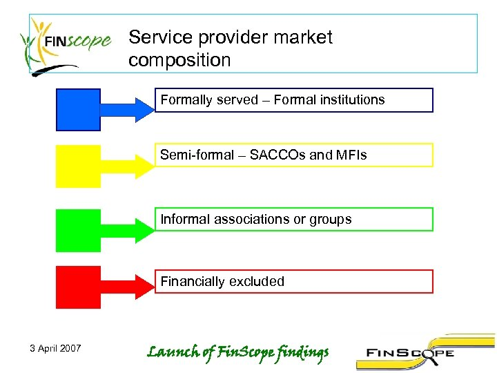 Service provider market composition Formally served – Formal institutions Semi-formal – SACCOs and MFIs