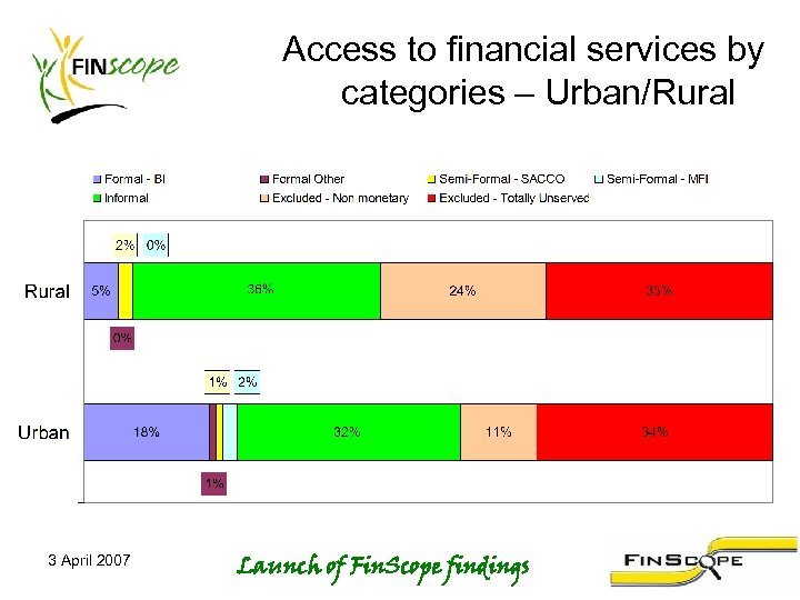 Access to financial services by categories – Urban/Rural 3 April 2007 Launch of Fin.