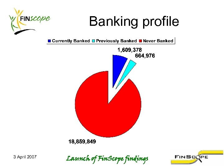 Banking profile 3 April 2007 Launch of Fin. Scope findings