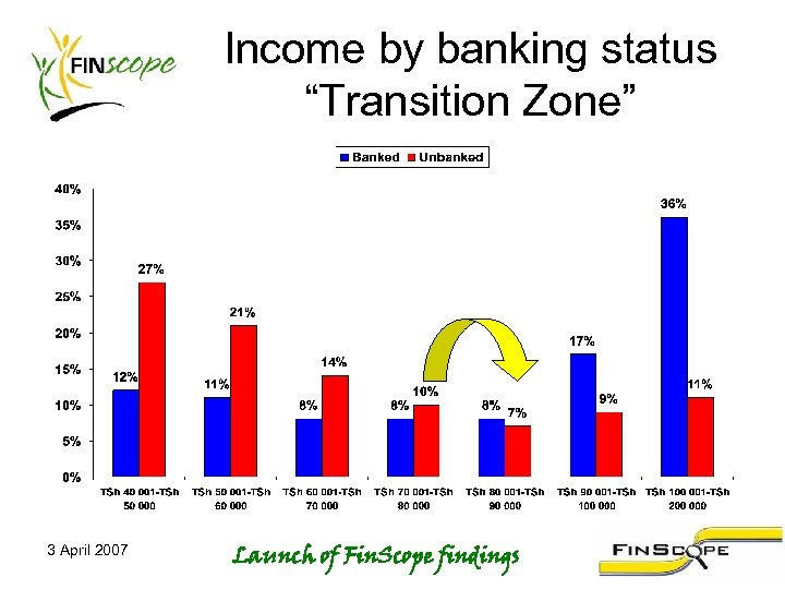 "Income by banking status ""Transition Zone"" 3 April 2007 Launch of Fin. Scope findings"