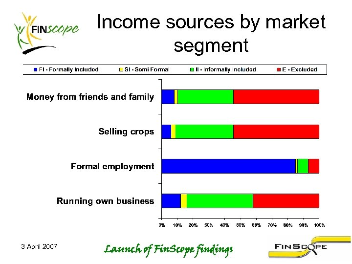 Income sources by market segment 3 April 2007 Launch of Fin. Scope findings
