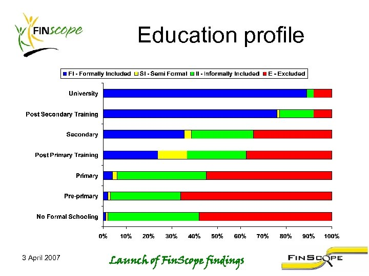 Education profile 3 April 2007 Launch of Fin. Scope findings