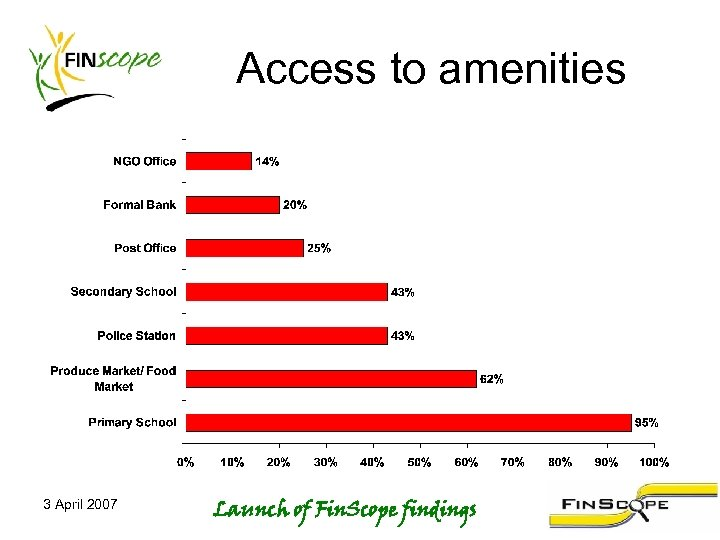 Access to amenities 3 April 2007 Launch of Fin. Scope findings