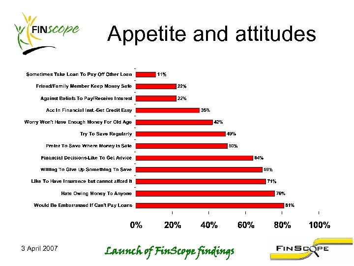 Appetite and attitudes 3 April 2007 Launch of Fin. Scope findings
