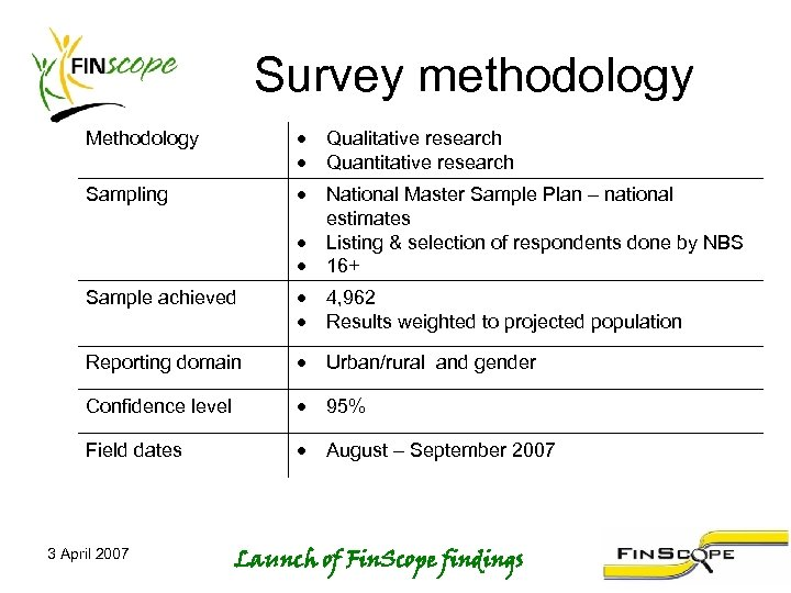 Survey methodology Methodology Qualitative research Quantitative research Sampling National Master Sample Plan – national