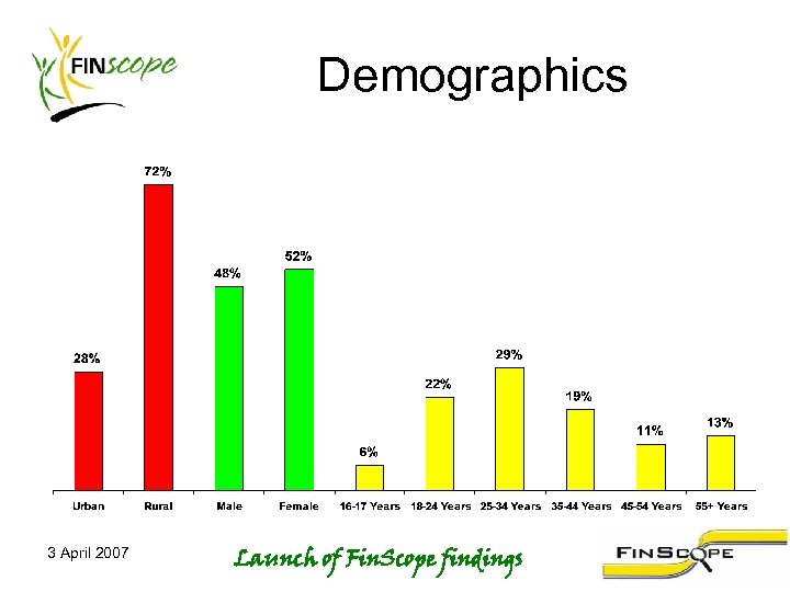 Demographics 3 April 2007 Launch of Fin. Scope findings