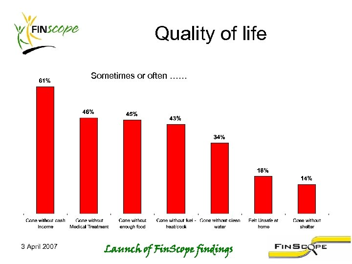 Quality of life Sometimes or often …… 3 April 2007 Launch of Fin. Scope