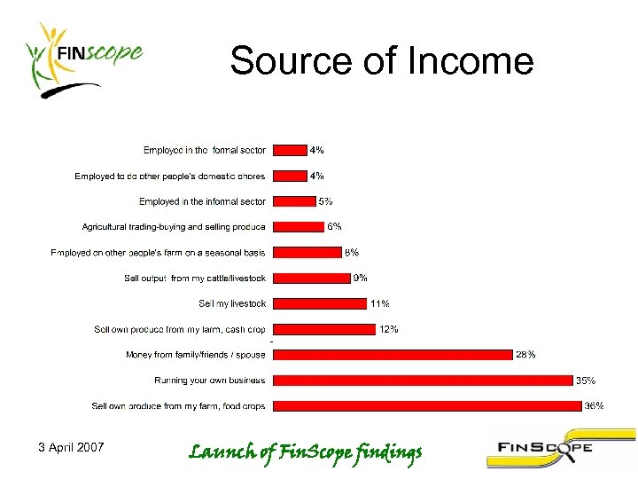 Source of Income 3 April 2007 Launch of Fin. Scope findings