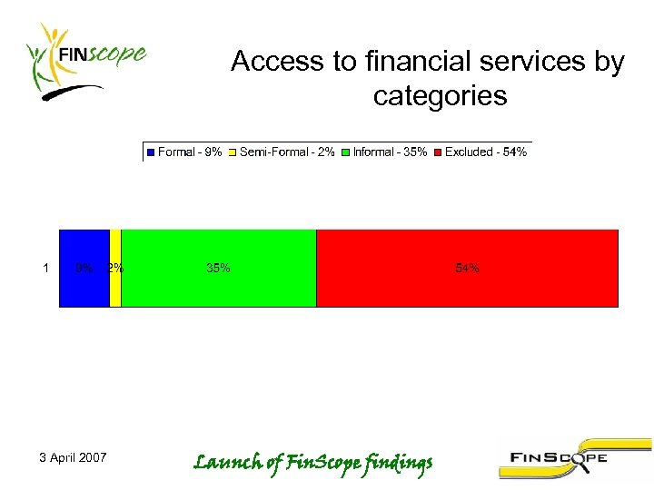 Access to financial services by categories 3 April 2007 Launch of Fin. Scope findings
