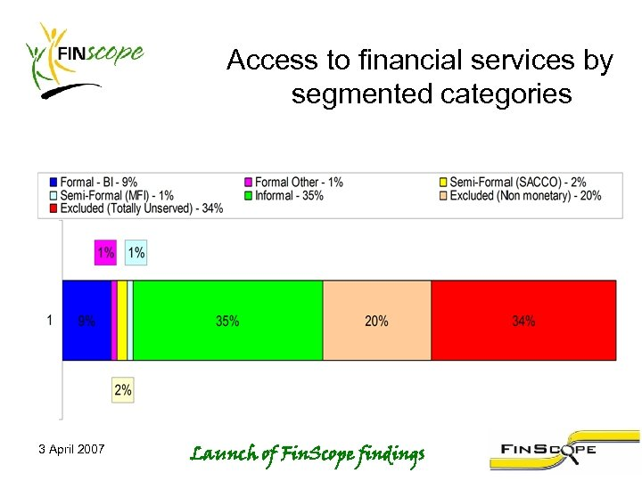 Access to financial services by segmented categories 3 April 2007 Launch of Fin. Scope