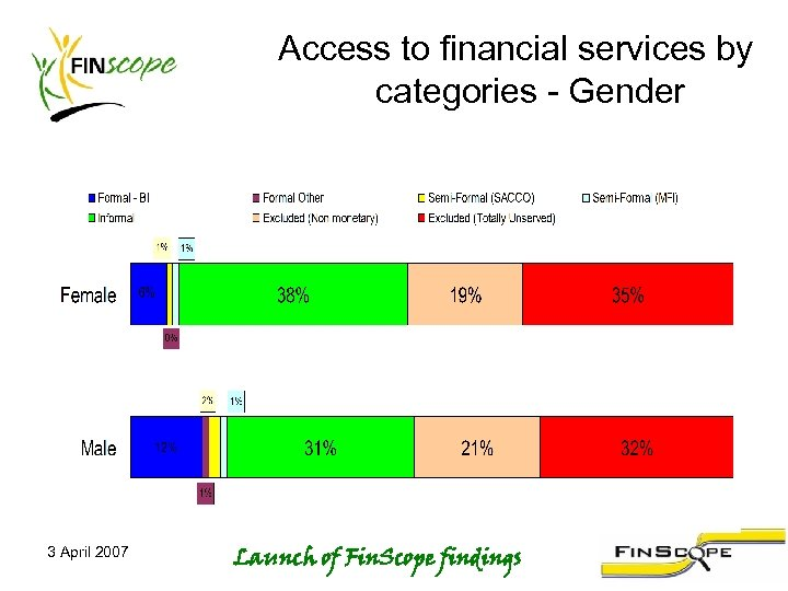 Access to financial services by categories - Gender 3 April 2007 Launch of Fin.