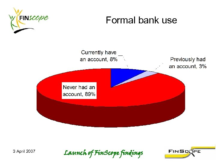 Formal bank use 3 April 2007 Launch of Fin. Scope findings