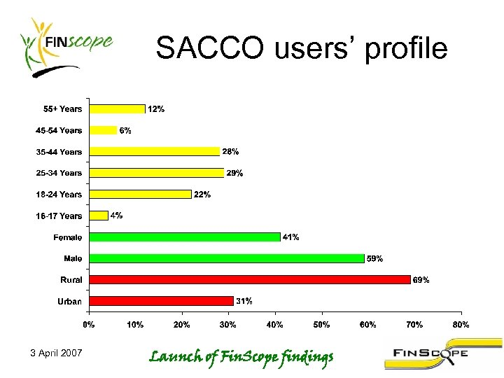 SACCO users' profile 3 April 2007 Launch of Fin. Scope findings