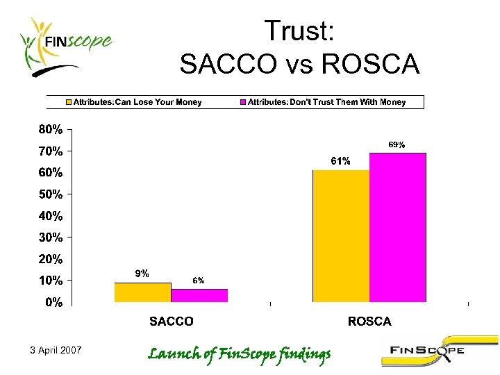 Trust: SACCO vs ROSCA 3 April 2007 Launch of Fin. Scope findings