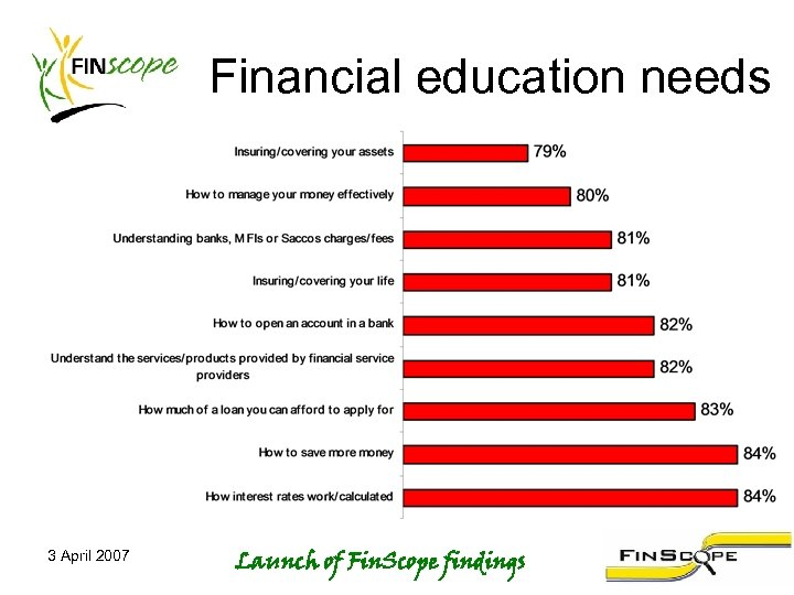 Financial education needs 3 April 2007 Launch of Fin. Scope findings