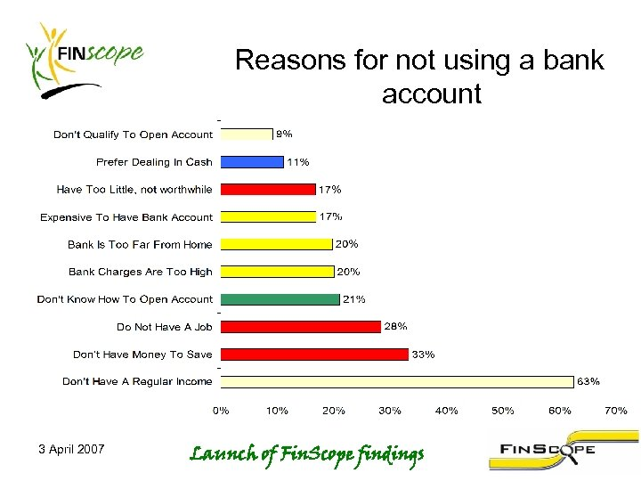 Reasons for not using a bank account 3 April 2007 Launch of Fin. Scope