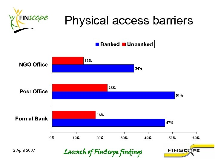 Physical access barriers 3 April 2007 Launch of Fin. Scope findings