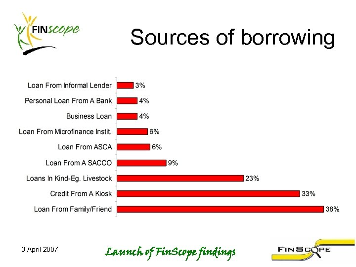 Sources of borrowing 3 April 2007 Launch of Fin. Scope findings