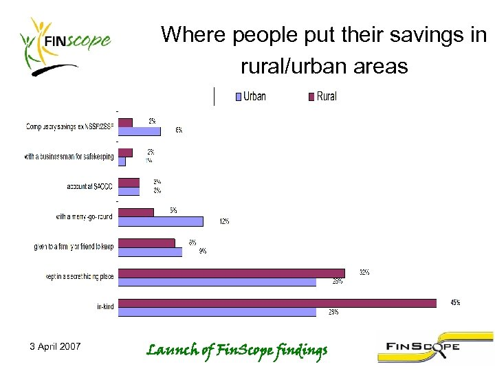 Where people put their savings in rural/urban areas 3 April 2007 Launch of Fin.